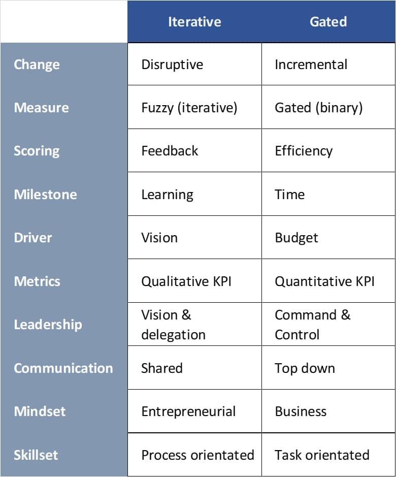 R&D Table (2)