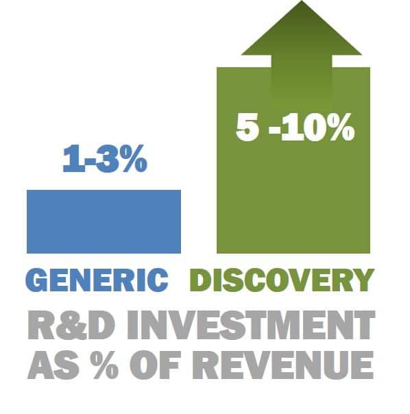 R&D ratio